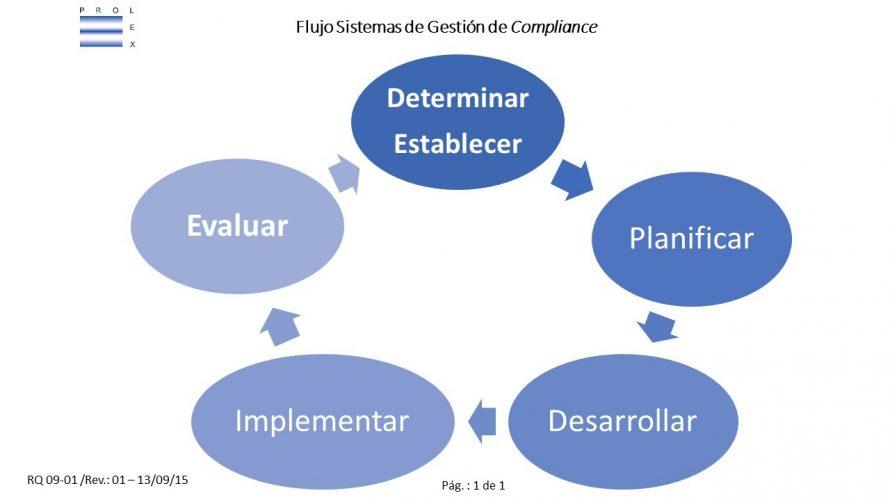 ComplianceFlujo